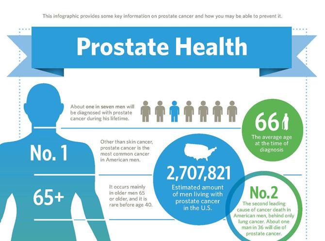 prostate-health-geographic-surveyjpg